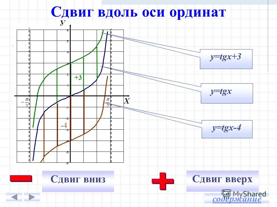 Сдвиг вдоль оси ординат y=tgx-4 y=tgx+3 y=tgx Сдвиг вниз Сдвиг вверх У Х +3 -4 содержание