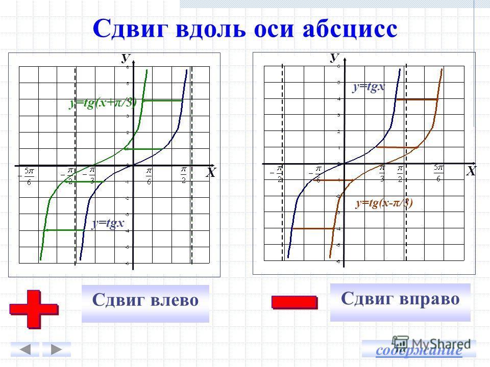 Сдвиг вдоль оси абсцисс Сдвиг вправо Сдвиг влево У Х y=tgx y=tg(x+π/3) Х У y=tgx y=tg(x-π/3) содержание