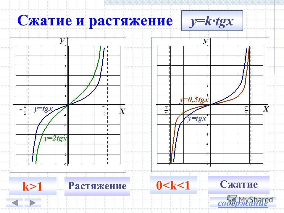 Сжатие и растяжение Сжатие k>1 0