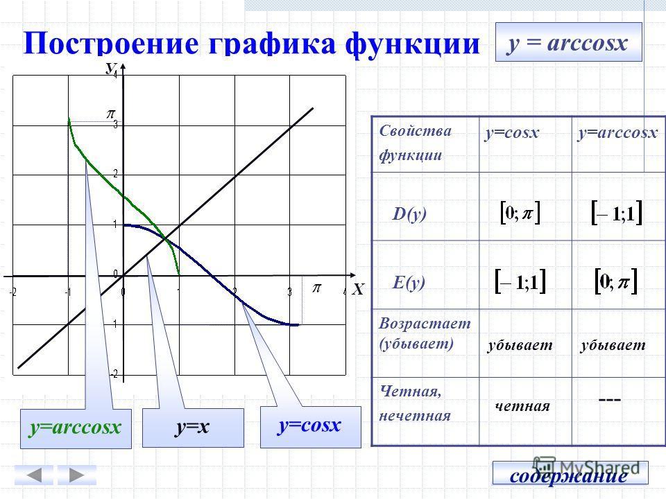 Построение графика функции X У y=cosx y=x y = arccosx Свойства функции y=cosxy=arccosx D(y) E(y) Возрастает (убывает) Четная, нечетная --- убывает содержание четная