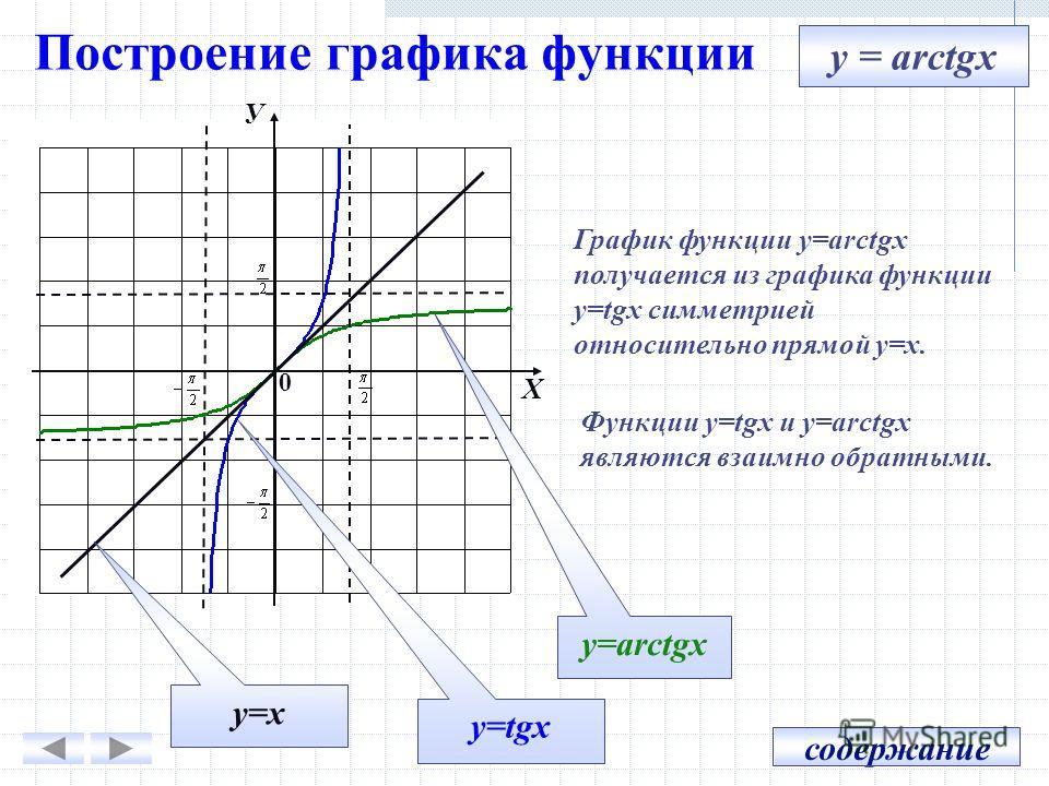 Построение графика функции X У 0 Функции y=tgx и y=arctgx являются взаимно обратными. График функции y=arctgx получается из графика функции y=tgx симметрией относительно прямой y=x. y=tgx y=arctgx y=x y = arctgx содержание