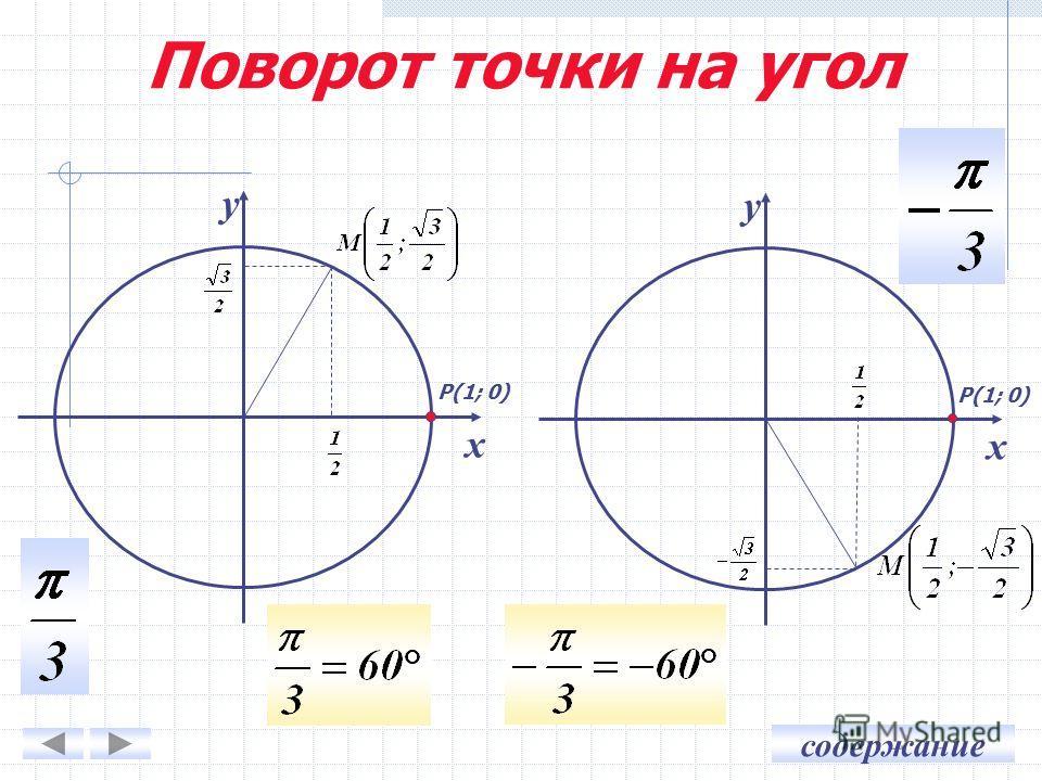 содержание у х у х Р(1; 0) Поворот точки на угол