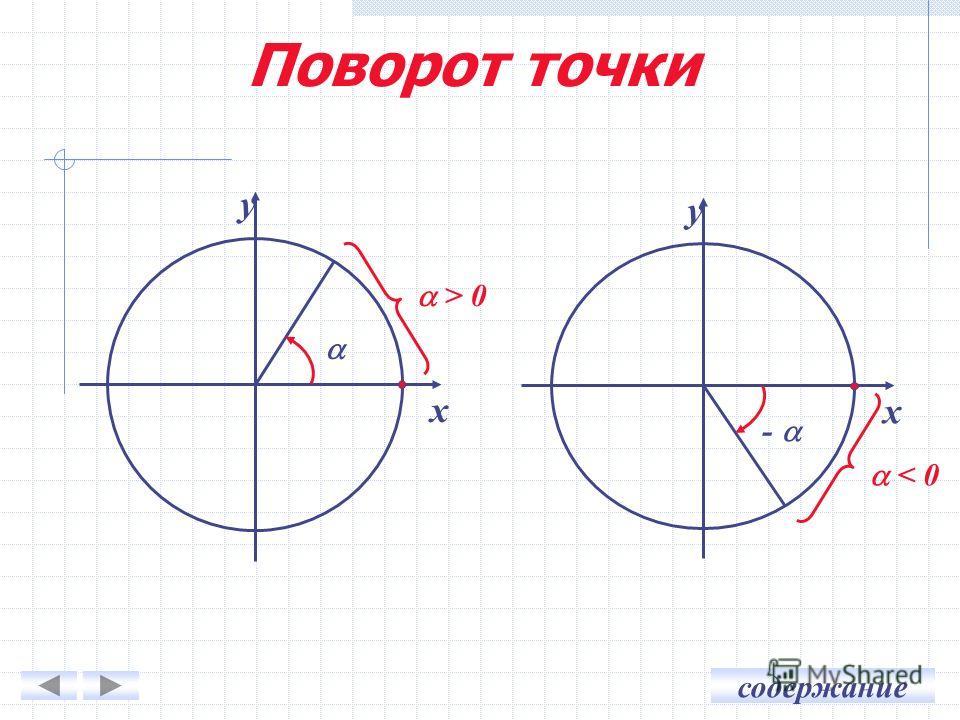 содержание у х > 0 у х - < 0 Поворот точки