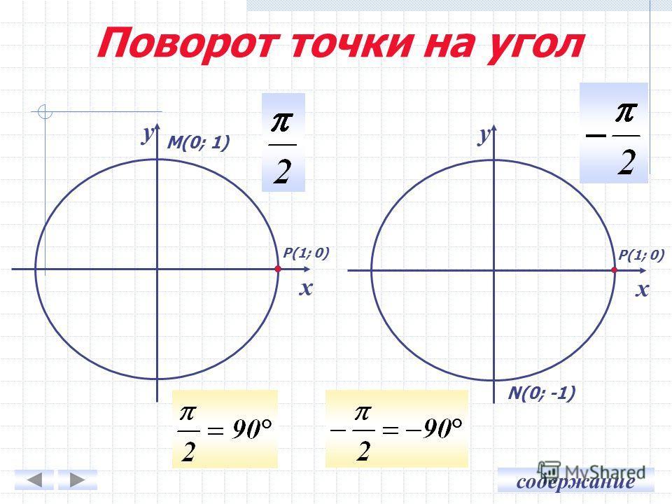 содержание у х у х Р(1; 0) М(0; 1) N(0; -1) Поворот точки на угол