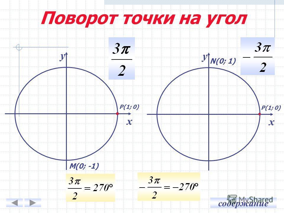 содержание у х у х Р(1; 0) М(0; -1) N(0; 1) Поворот точки на угол