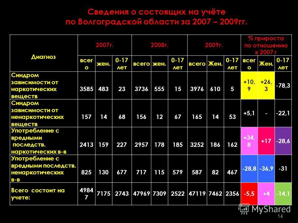 Сведения о состоящих на учёте по Волгоградской области за 2007 – 2009гг. Диагноз 2007г.2008г.2009г. % прироста по отношению к 2007 г всег о жен. 0-17 лет всегожен. 0-17 лет всегоЖен. 0-17 лет всег о Жен. 0-17 лет Синдром зависимости от наркотических
