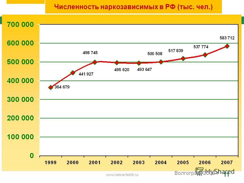 www.netnarkotik.ru 11 Волгоград, 2009 г Численность наркозависимых в РФ (тыс. чел.)