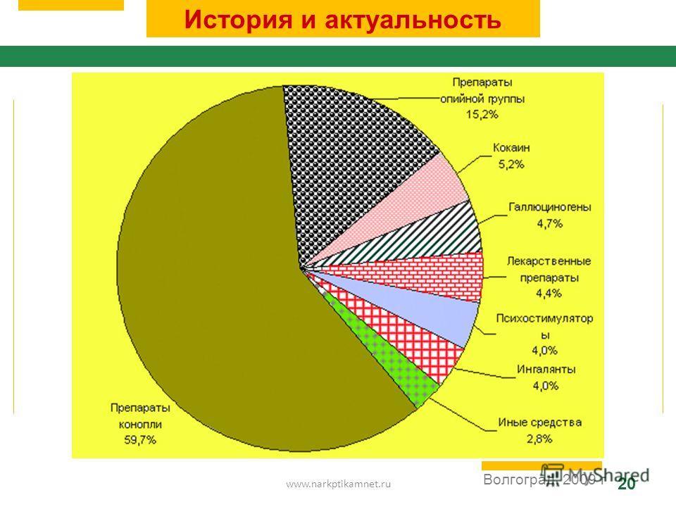 www.narkptikamnet.ru 20 Волгоград, 2009 г История и актуальность