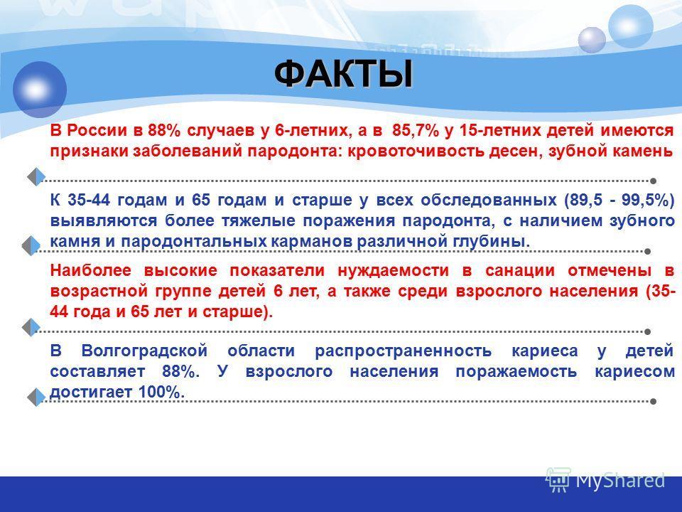 ФАКТЫ В России в 88% случаев у 6-летних, а в 85,7% у 15-летних детей имеются признаки заболеваний пародонта: кровоточивость десен, зубной камень К 35-44 годам и 65 годам и старше у всех обследованных (89,5 - 99,5%) выявляются более тяжелые поражения