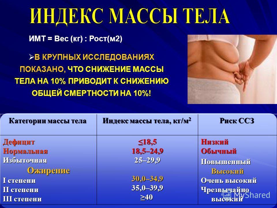 Категории массы тела Категории массы тела Индекс массы тела, кг/м 2 Индекс массы тела, кг/м 2 Риск ССЗ Риск ССЗ ДефицитНормальнаяИзбыточнаяОжирениеI степениII степени III степени III степени 18,518,5–24,925–29,930,0–34,935,0–39,940 НизкийОбычный Повы