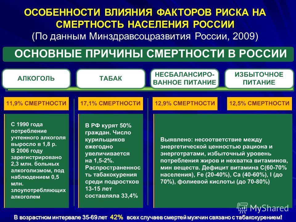 В возрастном интервале 35-69 лет 42% всех случаев смертей мужчин связано с табакокурением! ОСОБЕННОСТИ ВЛИЯНИЯ ФАКТОРОВ РИСКА НА СМЕРТНОСТЬ НАСЕЛЕНИЯ РОССИИ (По данным Минздравсоцразвития России, 2009)