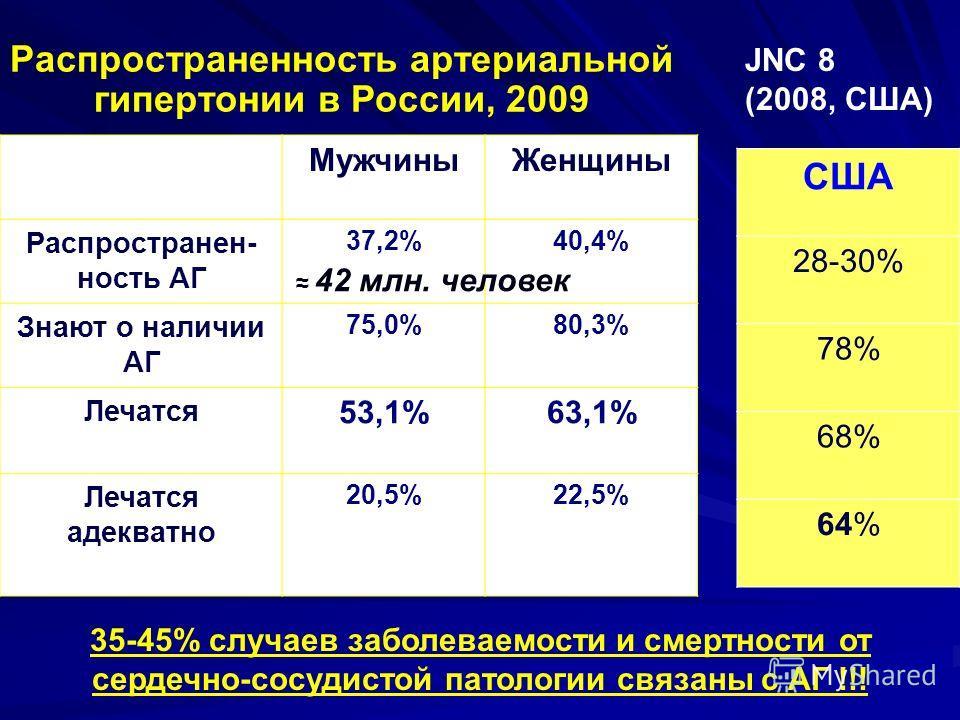 Распространенность артериальной гипертонии в России, 2009 МужчиныЖенщины Распространен- ность АГ 37,2%40,4%40,4% Знают о наличии АГ 75,0%80,3% Лечатся 53,1%63,1% Лечатся адекватно 20,5%22,5% 35-45% случаев заболеваемости и смертности от сердечно-сосу