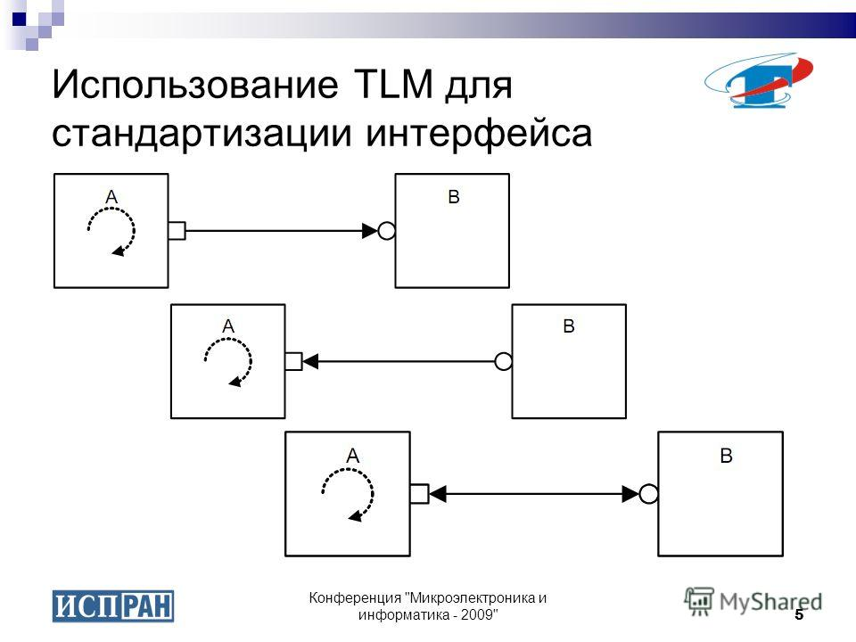 Конференция Микроэлектроника и информатика - 20095 Использование TLM для стандартизации интерфейса
