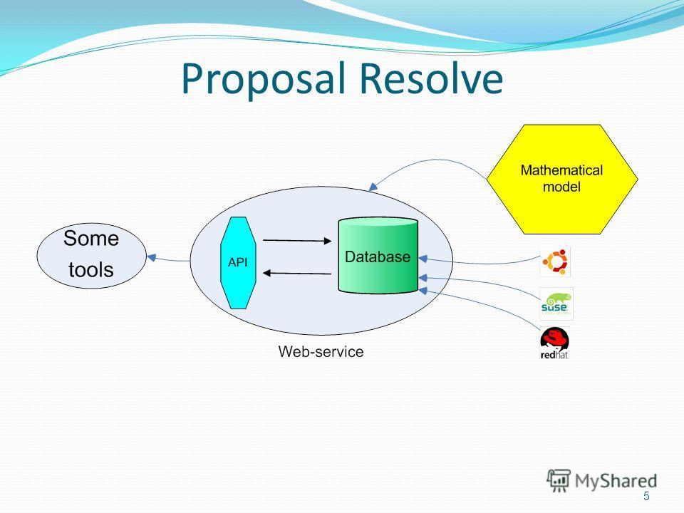 Proposal Resolve 5