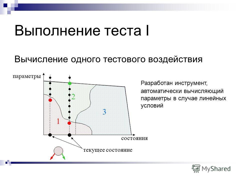 Выполнение теста I Вычисление одного тестового воздействия 1 2 3 текущее состояние параметры состояния Разработан инструмент, автоматически вычисляющий параметры в случае линейных условий