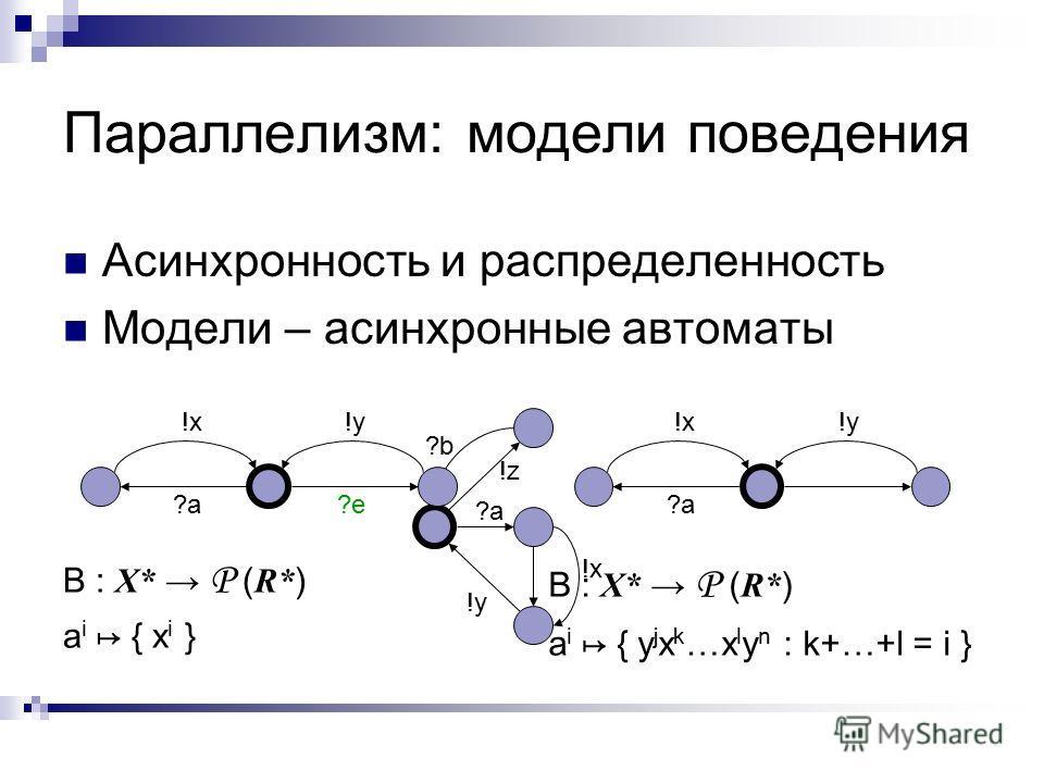 Параллелизм: модели поведения Асинхронность и распределенность Модели – асинхронные автоматы ?a !x !y !z ?b B : X* P ( R* ) a i { x i } B : X* P ( R* ) a i { y j x k …x l y n : k+…+l = i } ?a !x!y ?e?a !x!y