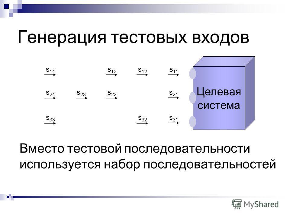 Целевая система Генерация тестовых входов s 11 s 21 s 31 s 12 s 32 s 13 s 22 s 23 s 14 s 24 s 33 Вместо тестовой последовательности используется набор последовательностей
