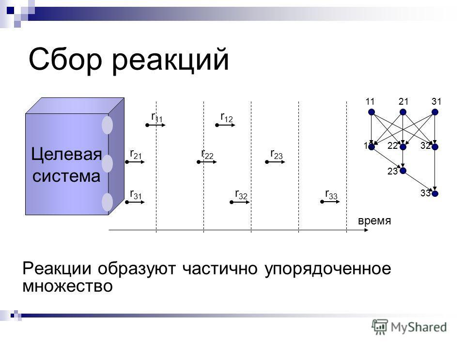 Целевая система Сбор реакций Реакции образуют частично упорядоченное множество r 33 r 32 r 12 r 23 r 22 r 11 r 21 r 31 время 11 12 2131 2232 23 33