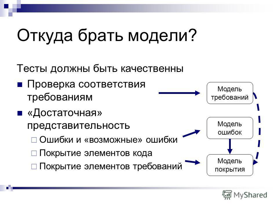 Откуда брать модели? Тесты должны быть качественны Проверка соответствия требованиям «Достаточная» представительность Ошибки и «возможные» ошибки Покрытие элементов кода Покрытие элементов требований Модель требований Модель ошибок Модель покрытия