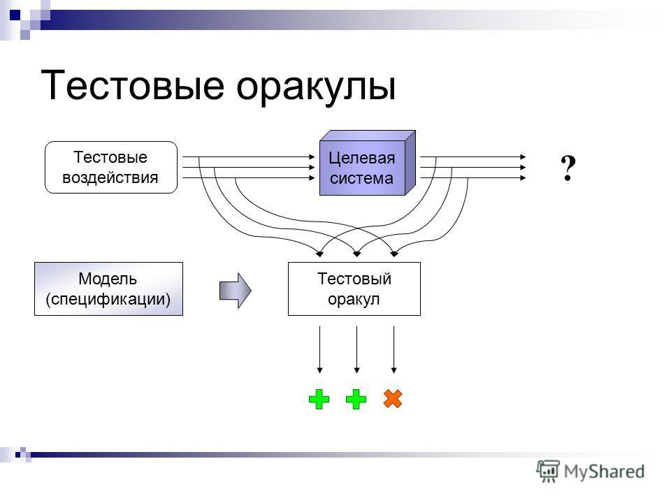 Целевая система Тестовые оракулы Тестовый оракул Модель (спецификации) Тестовые воздействия ?