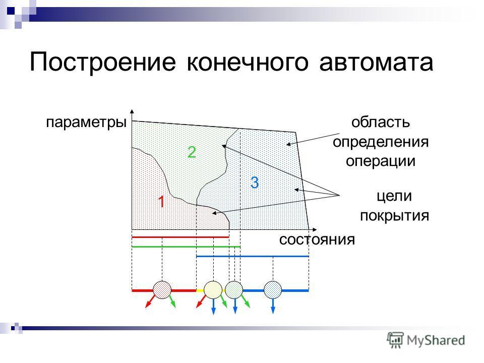 Построение конечного автомата состояния параметры область определения операции 1 2 3 цели покрытия