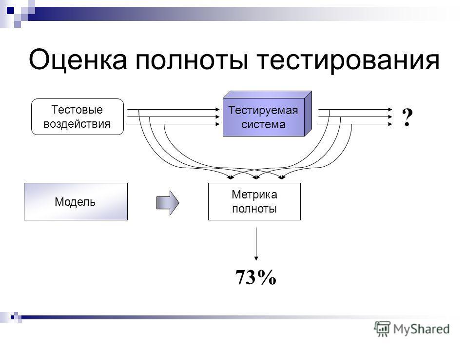 Оценка полноты тестирования Тестируемая система Метрика полноты Модель Тестовые воздействия ? 73%