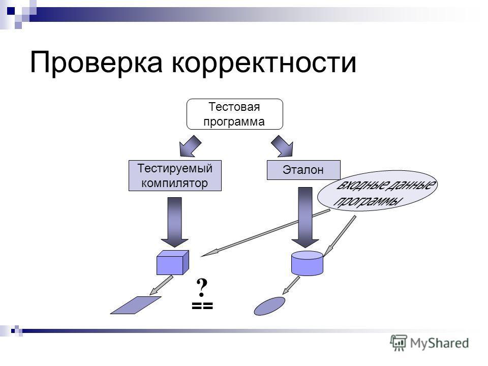 Проверка корректности Тестовая программа == ? Тестируемый компилятор Эталон