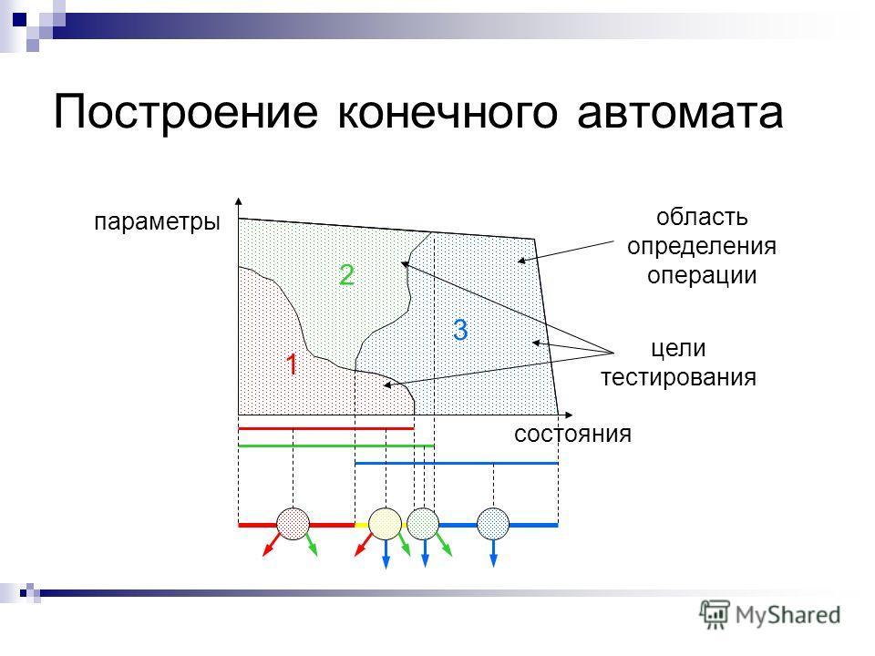 Построение конечного автомата состояния параметры область определения операции 1 2 3 цели тестирования