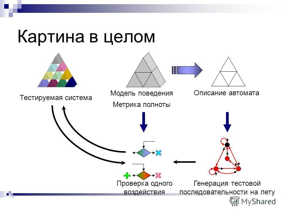 Картина в целом Тестируемая система Модель поведения Описание автомата Метрика полноты Генерация тестовой последовательности на лету Проверка одного воздействия