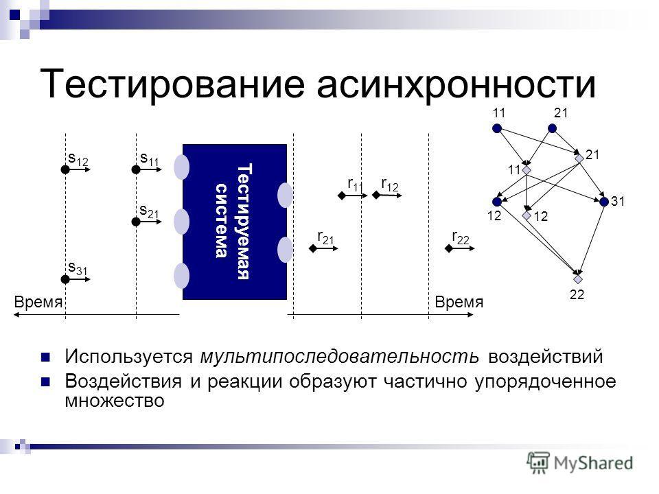 Тестирование асинхронности s 11 Тестируемая система s 21 s 12 s 31 Используется мультипоследовательность воздействий Воздействия и реакции образуют частично упорядоченное множество r 12 r 22 r 11 r 21 Время 11 12 21 11 22 21 12 31 Время