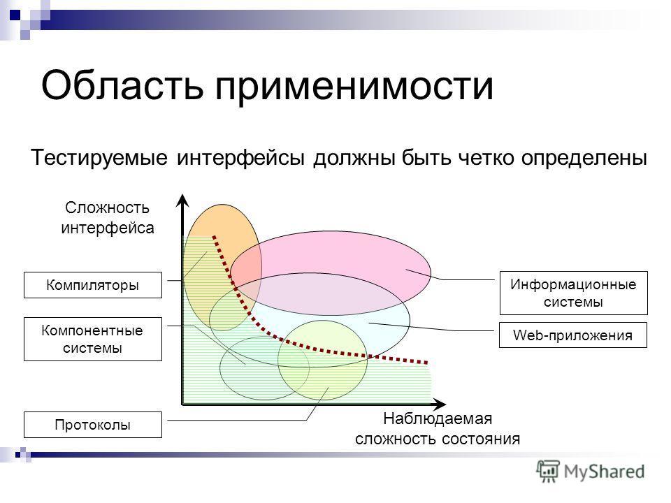 Область применимости Тестируемые интерфейсы должны быть четко определены Сложность интерфейса Наблюдаемая сложность состояния Компиляторы Компонентные системы Протоколы Информационные системы Web-приложения