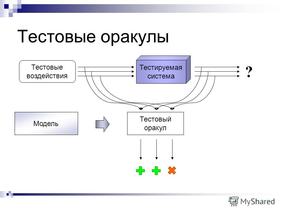 Тестируемая система Тестовые оракулы Тестовый оракул Модель Тестовые воздействия ?