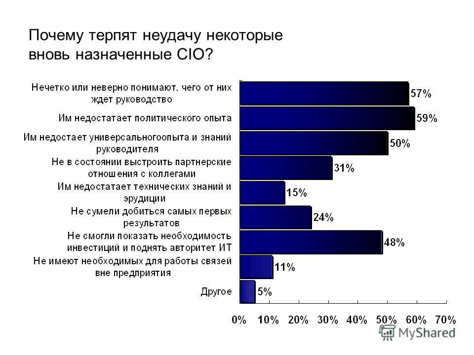 Почему терпят неудачу некоторые вновь назначенные CIO?