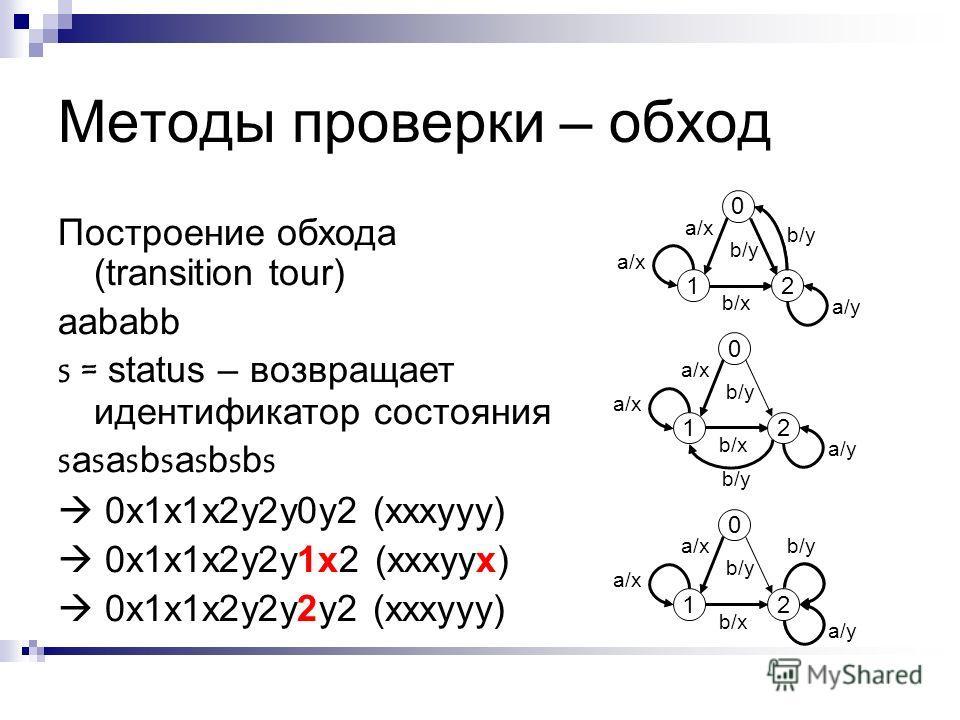 Методы проверки – обход Построение обхода (transition tour) aababb s = status – возвращает идентификатор состояния sasasbsasbsbssasasbsasbsbs 0x1x1x2y2y0y2 (xxxyyy) 0x1x1x2y2y1x2 (xxxyyx) 0x1x1x2y2y2y2 (xxxyyy) 0 12 a/xa/x a/xa/x b/xb/x b/yb/y b/yb/y