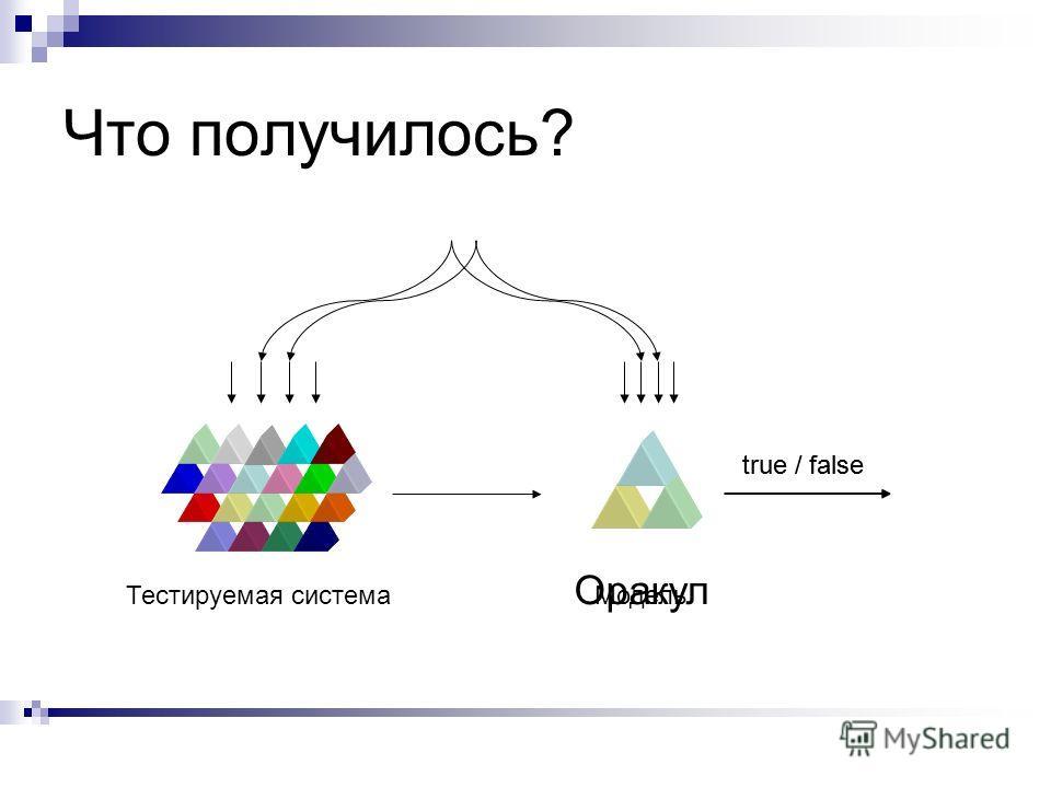 Что получилось? Тестируемая системаМодель true / false Оракул