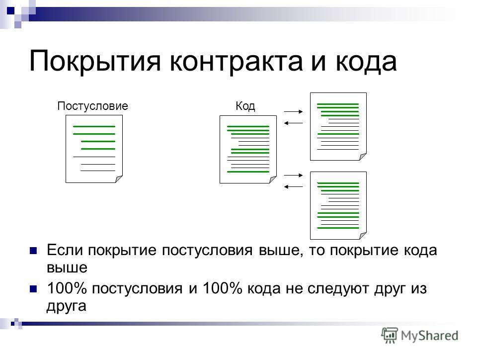 Покрытия контракта и кода ПостусловиеКод Если покрытие постусловия выше, то покрытие кода выше 100% постусловия и 100% кода не следуют друг из друга