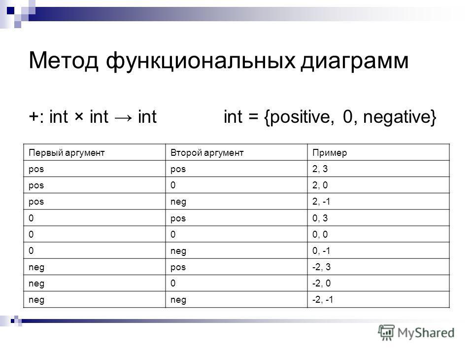Метод функциональных диаграмм +: int × int int int = {positive, 0, negative} Первый аргументВторой аргументПример pos 2, 3 pos02, 0 posneg2, -1 0pos0, 3 000, 0 0neg0, -1 negpos-2, 3 neg0-2, 0 neg -2, -1