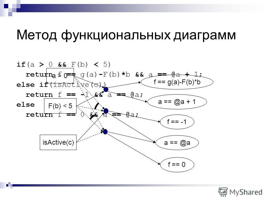 Метод функциональных диаграмм a > 0 F(b) < 5 isActive(c) f == g(a)-F(b)*b a == @a + 1 f == -1 a == @a f == 0 if(a > 0 && F(b) < 5) return f == g(a)-F(b)*b && a == @a + 1; else if(isActive(c)) return f == -1 && a == @a; else return f == 0 && a == @a;