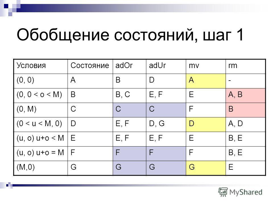 Обобщение состояний, шаг 1 УсловияСостояниеadOradUrmvrm (0, 0)ABDA- (0, 0 < o < M)BB, CE, FEA, B (0, M)CCCFB (0 < u < M, 0)DE, FD, GDA, D (u, o) u+o < MEE, F EB, E (u, o) u+o = MFFFFB, E (M,0)GGGGE