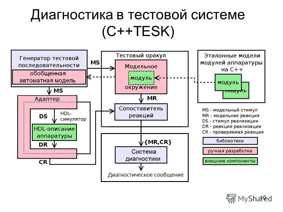 Диагностика в тестовой системе (C++TESK) 10