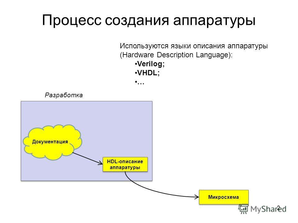 Процесс создания аппаратуры Документация HDL-описание аппаратуры Микросхема Разработка 2 Используются языки описания аппаратуры (Hardware Description Language): Verilog; VHDL; …