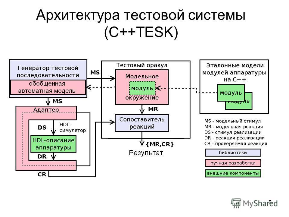 Архитектура тестовой системы (C++TESK) 5