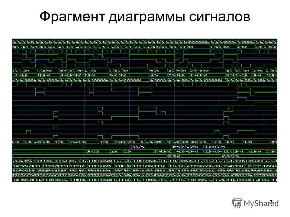 Фрагмент диаграммы сигналов 7