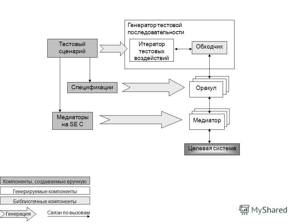 Полная архитектура Генератор тестовой последовательности Спецификации Итератор тестовых воздействий Тестовый сценарий Медиаторы на SE C Целевая система Обходчик Оракул Медиатор Компоненты, создаваемые вручную Библиотечные компоненты Генерируемые комп
