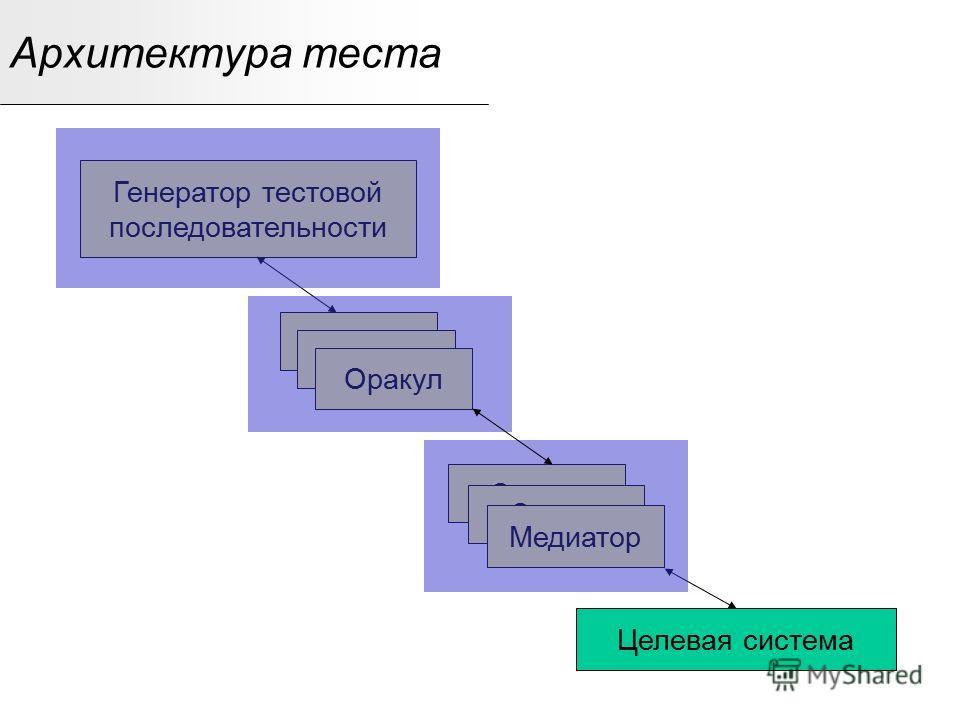 Оракул Медиатор Архитектура теста Целевая система Генератор тестовой последовательности Оракул