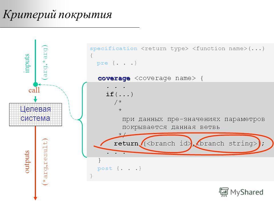 Критерий покрытия coverage {... if(...) /* * при данных пре-значениях параметров покрывается данная ветвь */ return {, };... } specification (...) { pre {...} coverage {... if(...) /* * при данных пре-значениях параметров покрывается данная ветвь */