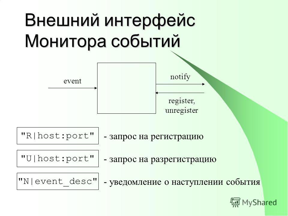 Внешний интерфейс Монитора событий register, unregister event notify R|host:port U|host:port N|event_desc - запрос на регистрацию - запрос на разрегистрацию - уведомление о наступлении события