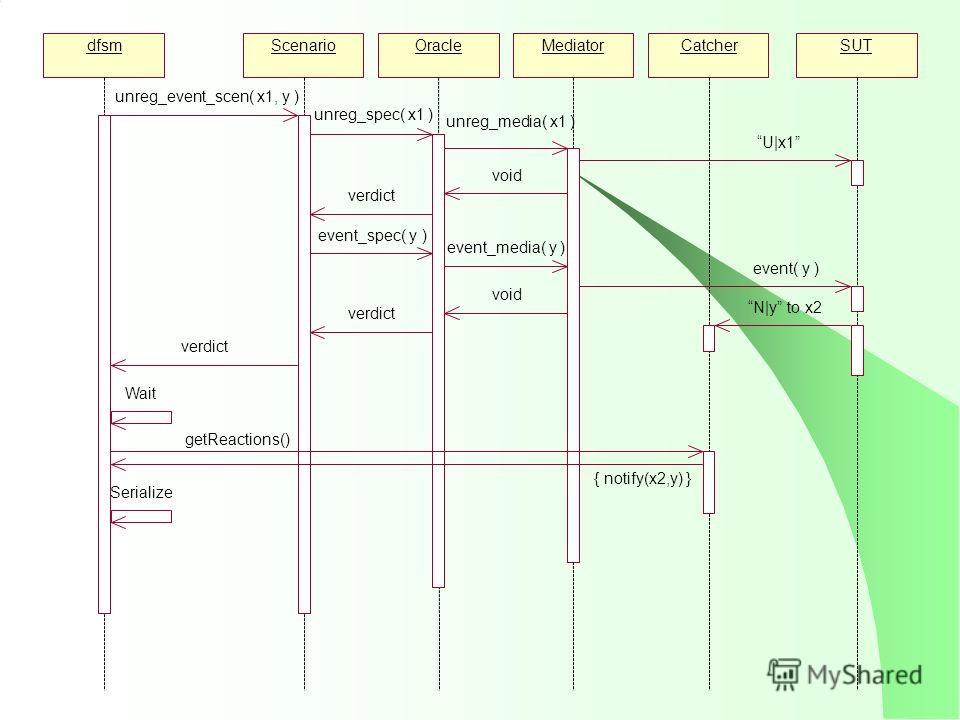 dfsmScenarioOracleMediatorCatcherSUT unreg_event_scen( x1, y ) unreg_spec( x1 ) unreg_media( x1 ) U|x1 void verdict event_spec( y ) event_media( y ) event( y ) N|y to x2 void verdict Wait { notify(x2,y) } Serialize getReactions()