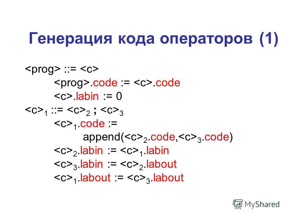 Генерация кода операторов (1) ::=.code :=.code.labin := 0 1 ::= 2 ; 3 1.code := append( 2.code, 3.code) 2.labin := 1.labin 3.labin := 2.labout 1.labout := 3.labout