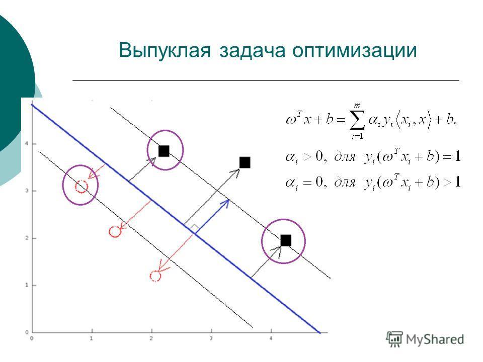 Выпуклая задача оптимизации